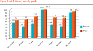 gender-graph